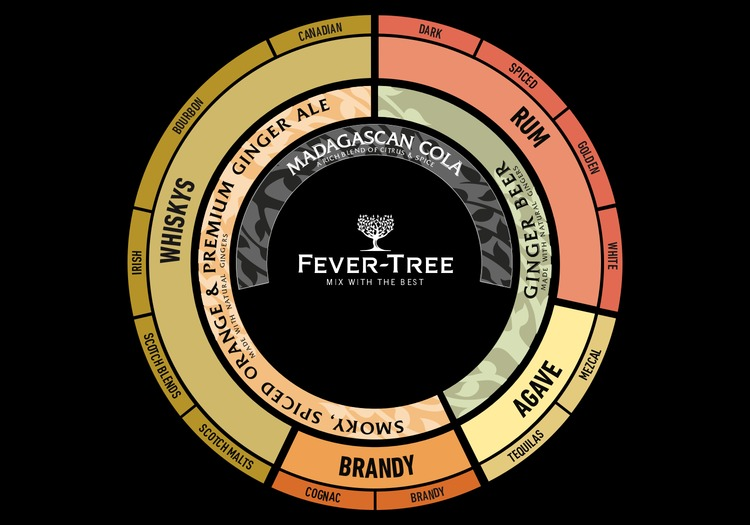 Fever-Tree Dark Spirits Mixer Pairing Wheel
